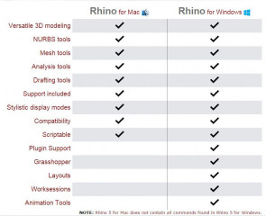 Rhino V5 for Mac is out!